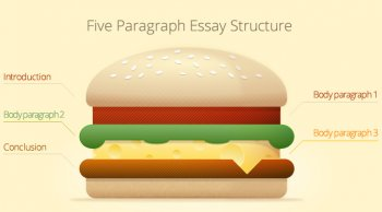 right here the most basic plan of a five paragraph article: it's often likened to a hamburger and is comprised of an introduction, several human anatomy sentences and a conlcusion