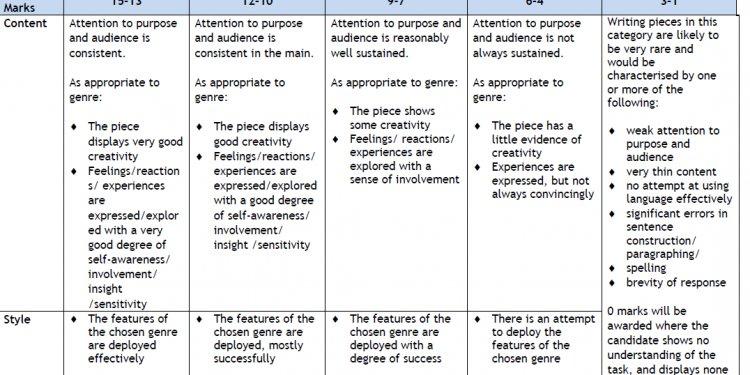 250 word activity essay